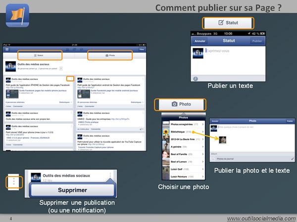 Comment publier sur ma page Facebokk