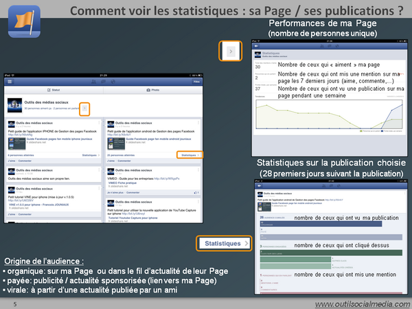 Comment voir les statistiques de ma page Facebook