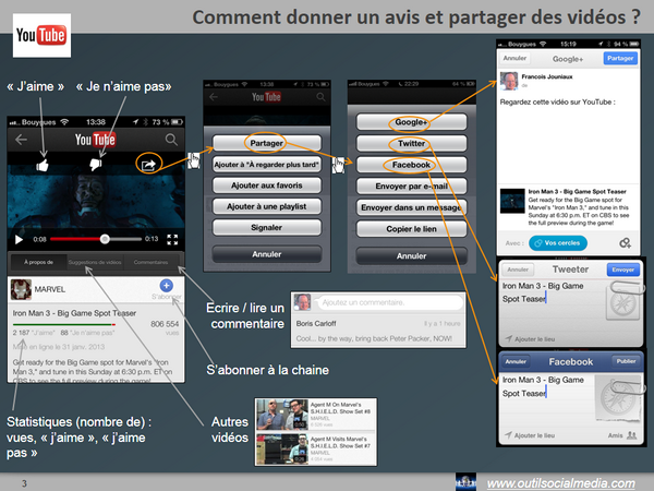 Iphone YouTube mentions et partage de videos